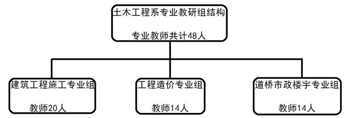 2019年春期土木工程系结构图